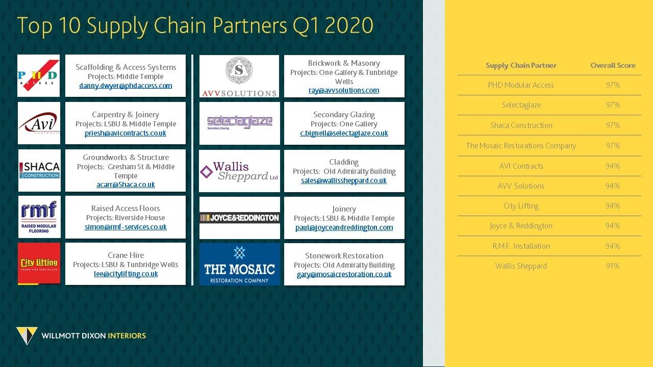 Supply Chain Partners - Mosaic Restoration